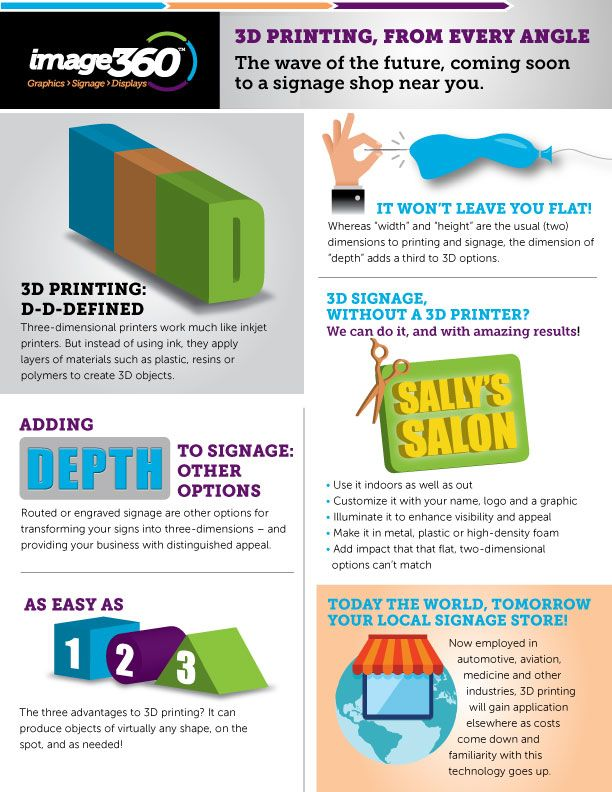 3D Printing, From Every Angle - Image360  - Atlanta NE Infographic