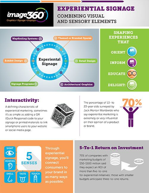 Image360 Beaumont-Infographic-Experiential-Signage