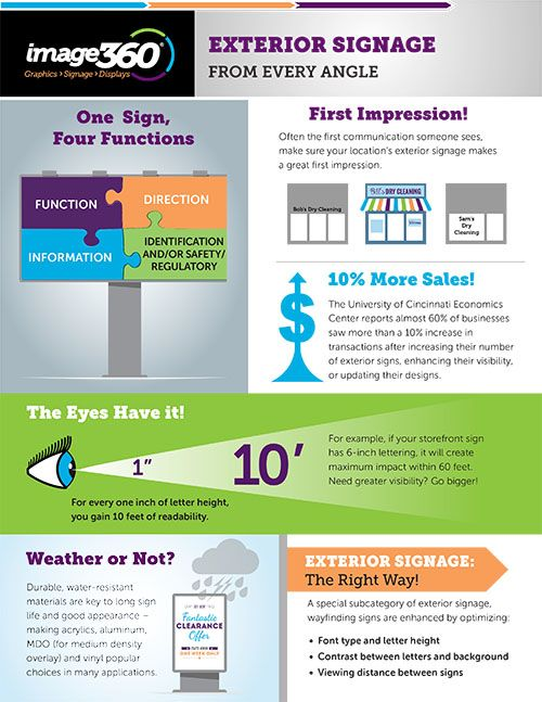 Image360 Main Line-Exterior-Signage-Infographic